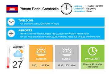Phnom Penh, Cambodia. Infographic design. Time and Date. Weather widgets template. Infographic isolated on white.