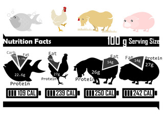 beautiful graphic design of meat nutrition consist of fish,chicken,beef and pork
