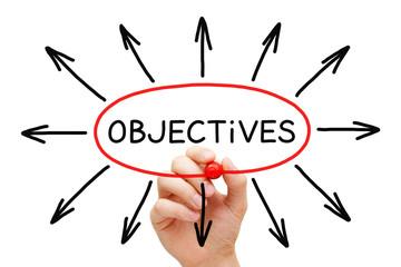 Objectives Arrows Concept
