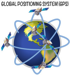 Diagram of global positioning system.