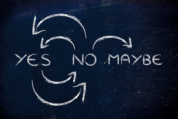 Yes No Maybe uncertainty cycle