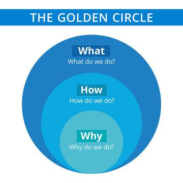 Golden circle diagram