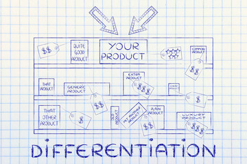 your product on store shelf among competitors, with text Differe