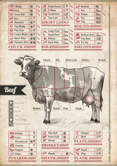 Beef. Vintage poster to decorate the interior of the cafe, pub or home dining room