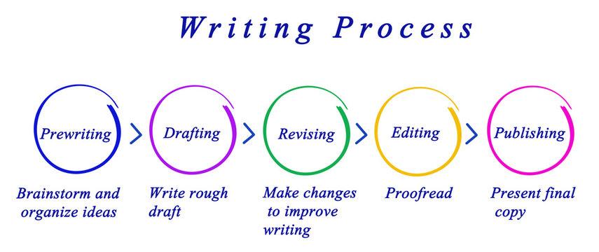 Diagram of Writing Process.