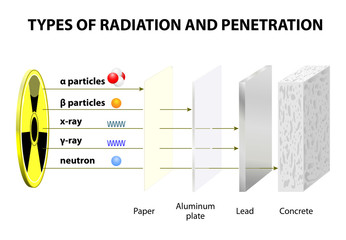 Penetrating Power of Various Types of Radiation