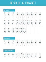 Braille alphabet, numbers and punctuation, vector graphic