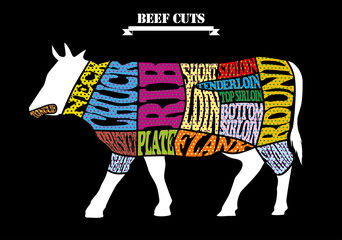 Beef chart-dot design