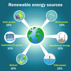 Renewable energy sources infographics: solar, wind, tidal, hydroelectric, geothermal power, biofuel