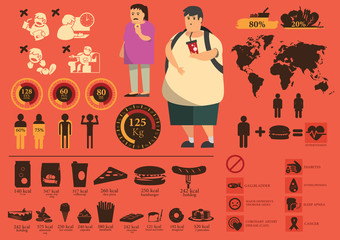 icons and cartoon of fat people's fastfood energy foods.hamburger,pizza,coffee,French Fries,Donald's,cake,icecream,sparkling water
