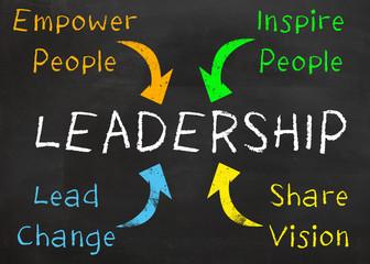 Great Leadership Ideas