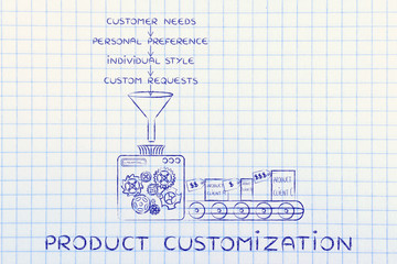 machine elaborating needs, preferences, style & requests, Produc