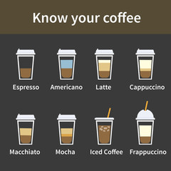 Know your coffe