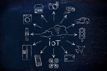 cloud with wi-fi and smart connected objects, IoT