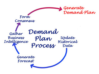 steps in demand forecasting pdf