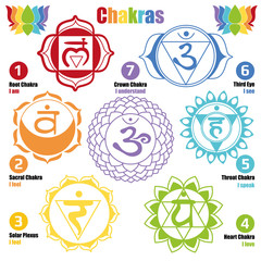 7 chakras/ Seven chakras of the Human body and Our Health