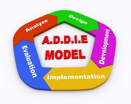 3d circle arrow addie model
