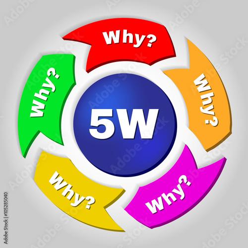the 5 whys analysis method