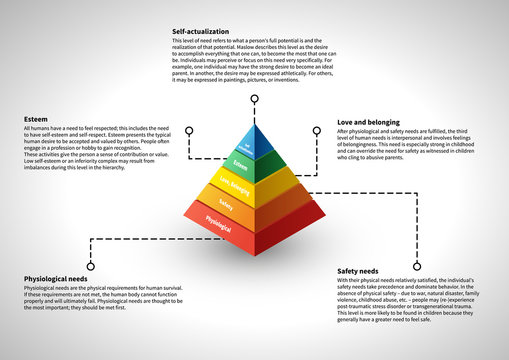 Maslow's hierarchy, infographic with explanations