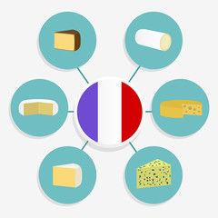 Six famous French cheeses ordered in a diagram. Emmental, Camembert, Chèvre, Roquefort, Cantal, Brie. French flag in the center.