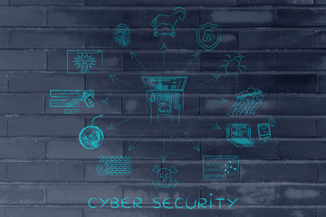 cyber security symbols and laptop