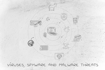 viruses, spyware and malware threats