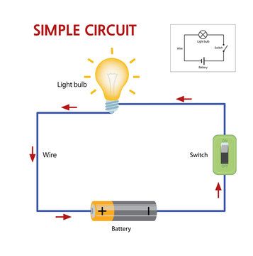A simple circuit that consists of a battery, switch, and lightbulb