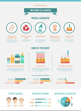 Treatment of alopecia. Vector infographics by diagnostics and treatments for hair loss.