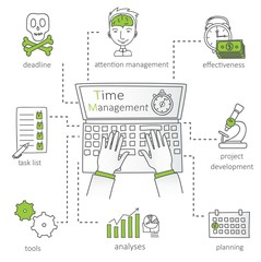 Doodle line design of web banner templates with outline icons of time management and creative thinking. Modern vector illustration concept for website or infographics.