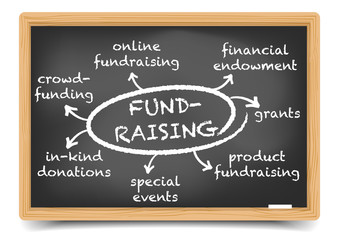 Fundraising Mind Map