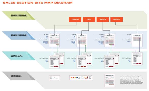 Internet Web Site Sales Navigation Map Structure Prototype Frame