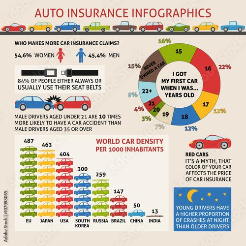 Auto insurance infographics
