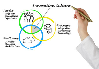 Wall Mural - Innovation culture