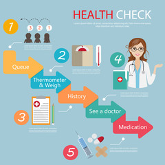 infographic step for patient to see doctor policing at hospital