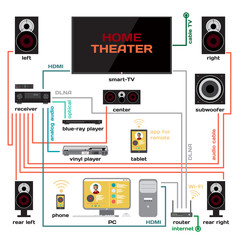 Wiring a home theater and music system vector flat design. Conne