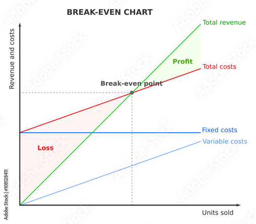What is a 'Break-Even Analysis'