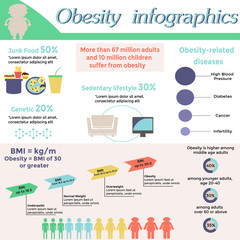 Obesity infographic template - fast food, genetics, sedentary lifestyle, obesity related diseases. Diet and lifestyle data visualization concept. Vector illustration