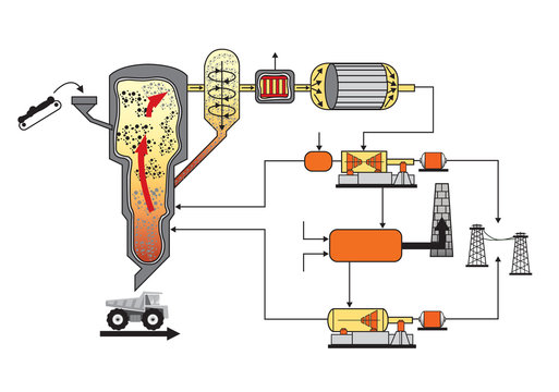 Biomass heating systems generate heat from biomass.
