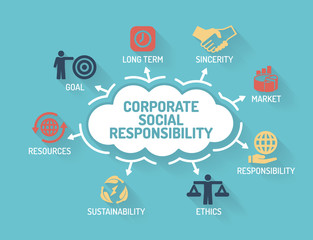 Corporate Social Responsibility - Chart with keywords and icons