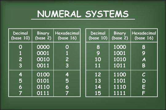 Hexadecimal, decimal and binary bases on green chalkboard vector