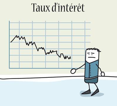 Taux d'intérêt des banques en baisse - Marché de l'immobilier