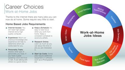 work at home job ideas information slide