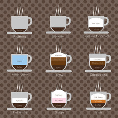 A set of coffee cups with steam, with ristretto, espresso, macchiato, cappucinno, flat white, glasse and irish inscriptions, in outlines, over a brown background with dots, digital vector image