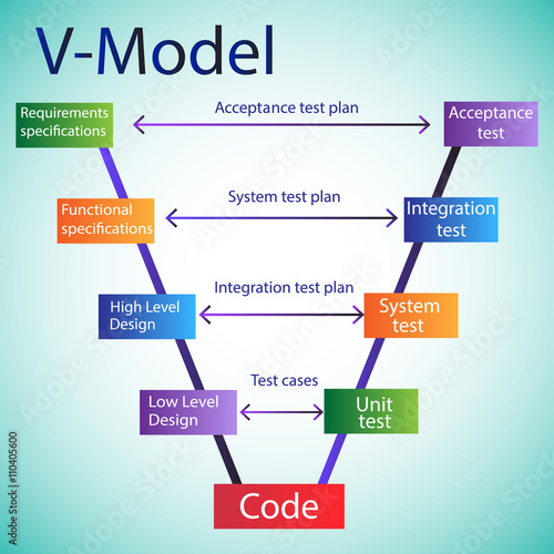 the life cycle model In 'v-model' the developer's life cycle and tester's life cycle are mapped to each other in this model testing is done side by side of the development likewise 'incremental model', 'rad model', 'iterative model' and 'spiral model' are also used based on the requirement of the customer and need of the product.