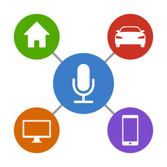 Digital virtual assistant controlling computer, smartphone, car / vehicle and house / home flat icon