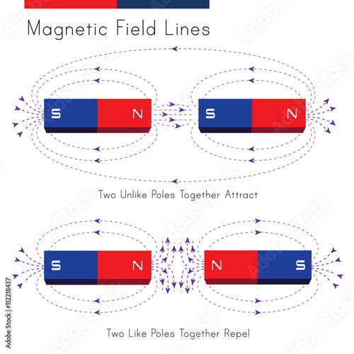 Shows a diagram of magnetic field in a situation of repelling and shows a diagram of magnetic field in a situation of repelling and attraction ccuart Image collections