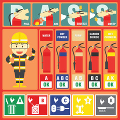 Fire Fighter Professional with Fire Class and Fire Signs and Fire Extinguisher Instructions
