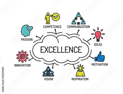 communication competency Excellent communication skills are essential for good performance management they are important competencies used in the entire performance management process, from planning and communicating work expectations to recognizing employees for their successful achievements.