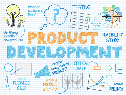 PRODUCT DEVELOPMENT Vector Sketch Notes