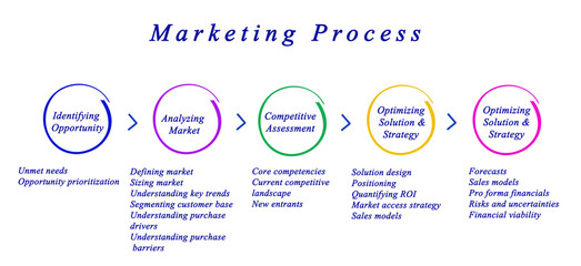 Diagram of Marketing Process.